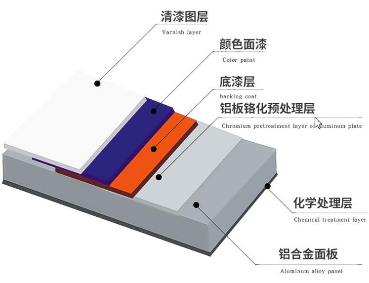 包柱铝单板喷涂gongyi